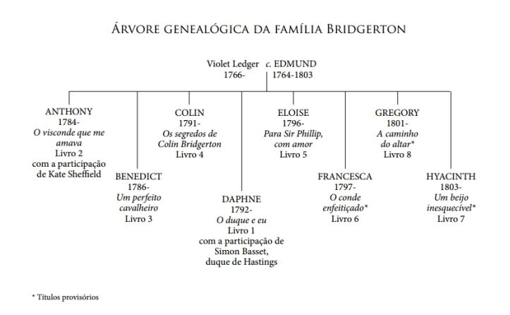 Árvore Genealógica da Familia Bridgerton